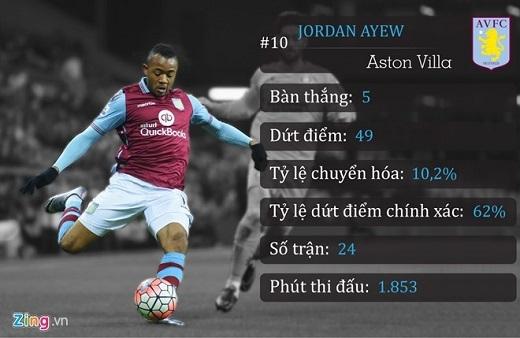 10. Jordan Ayew (Aston Villa)