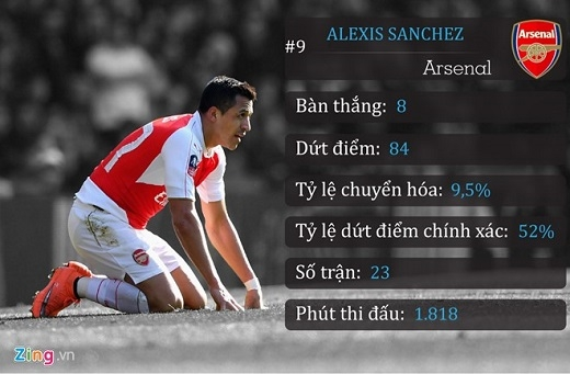 9. Alexis Sanchez (Arsenal)