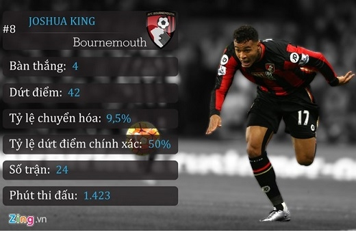 8. Joshua King (AFC Bournemouth)
