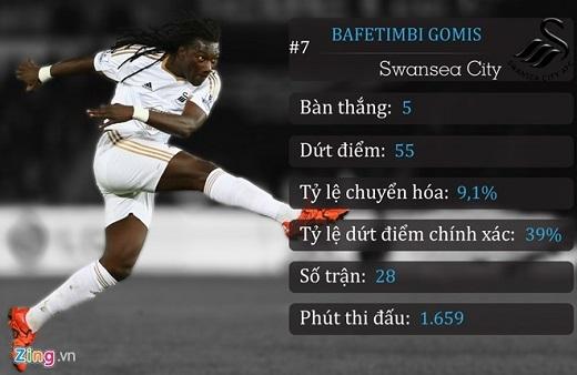 7. Bafetimbi Gomis (Swansea City)