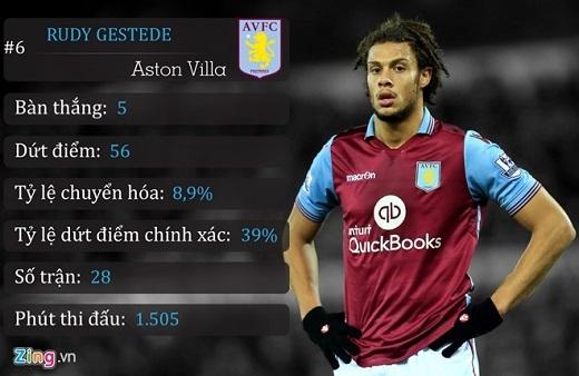 6. Rudy Gestede (Aston Villa)