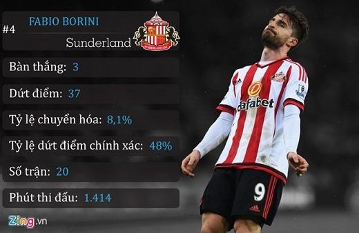 4. Fabio Borini (Sunderland)