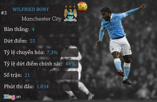3. Wilfried Bony (Manchester City)