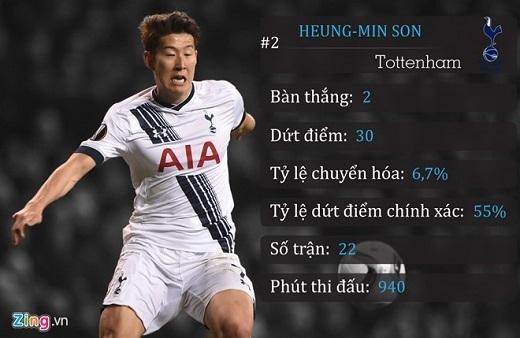 2. Hueng-Min Son (Tottenham)