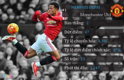 1. Memphis Depay (Manchester United)