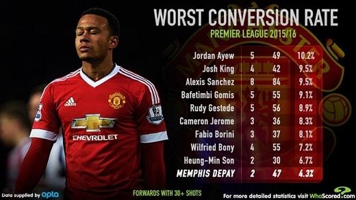 10 chân sút có tỉlệ chuyển hóa số pha dứt điểm thành bàn thắng thấp nhất Premier League 2015/2016.