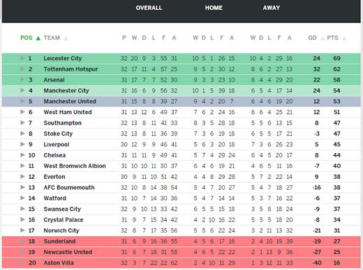 BXH Premier League (Tổng thể, sân nhà, sân khách).(Ảnh: Internet)