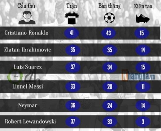 Vượt mặt Ibra và Suarez, CR7 hiệu quả nhất châu Âu