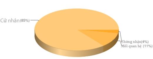 """Bảng thống kê tỷ lệ xuất thân của những nhà """"trang trí đồ ăn""""(Ảnh: Internet)"""