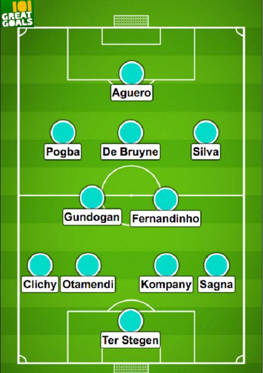 | Đội hình Man City dưới thời Pep Guardiola do Thierry Henry dự đoán. (Ảnh: Internet)