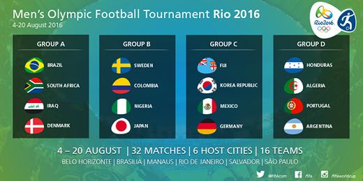Kết quả bốc thăm chia bảng nội dung bóng đá nam Olympic 2016.
