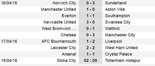 Kết quả vòng 34 Premier League