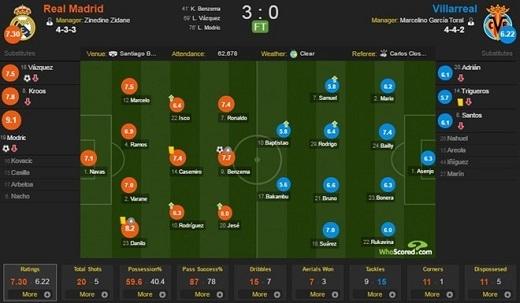 Đội hình thi đấu hai giữa Real và Villarreal