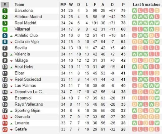 Bảng xếp hạng La Liga sau 34 vòng đấu.