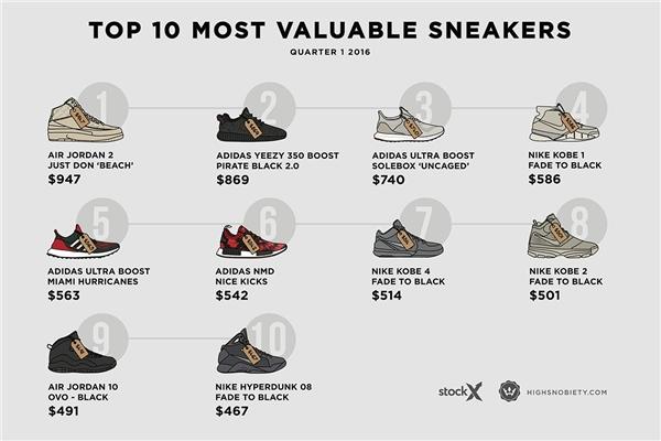 10 đôi sneaker có giá resell cao nhất trong quý 1 2016