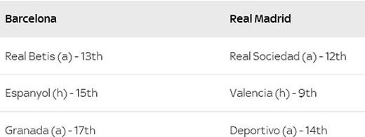 Ba trận còn lại của Barca và Real ở La Liga cuối mùa này. H là sân nhà và Alà sân khách.