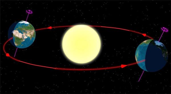 Hiện tượng Equinoxlà ám chỉ thời khắc xuân phân và thu phân, khi đường xích đạo của Trái Đất nằm trùng với Mặt Trời. Ảnh: Internet