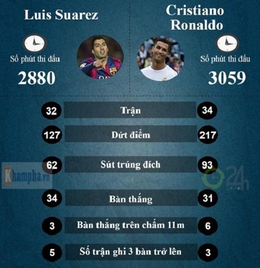 Suarez vượt Ronaldo: Hơn cả lượng lẫn chất