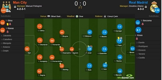 Đội hình thi đấu của Man City và Real.