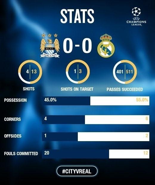 Thống kê của hai đội sau trận hòa 0-0 trên sân Etihad.