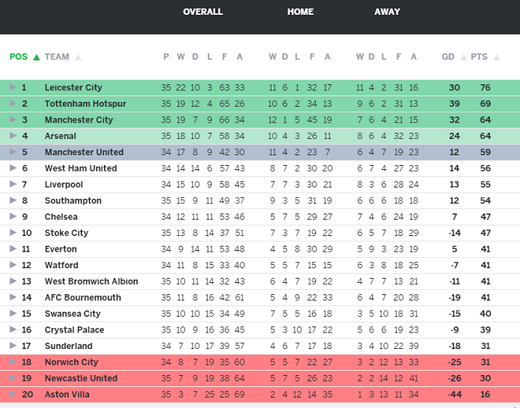 Trên BXH Premier League, hiện Leicester hơn Tottenham 7 điểm