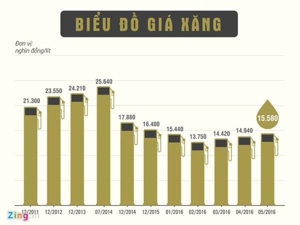 Biểu đồ tăng/giảm giá xăng tính đến ngày 5/5. Đồ họa:Phượng Nguyễn.