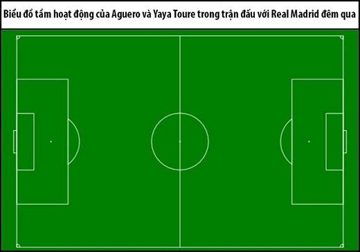 Yaya Toure và Sergio Aguero đều mất hút ở trận đấu đêm qua. Đó là một trong những lído khiến Man City không thể tạo dựng được một thế trận ra hồn trước Real Madrid.