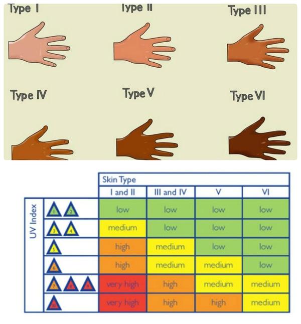 Các sắc độ da và mức độ ảnh hưởng của các mức chỉ số tia cực tím