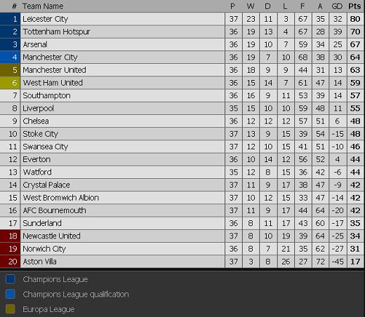 Cập nhật bảng xếp hạng Premier League.