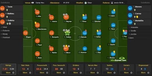 Đội hình thi đấu của Barca và Espanyol