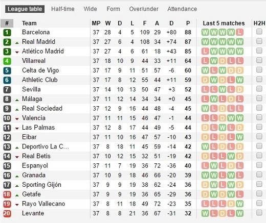 Bảng xếp hạng sau vòng 37 La Liga