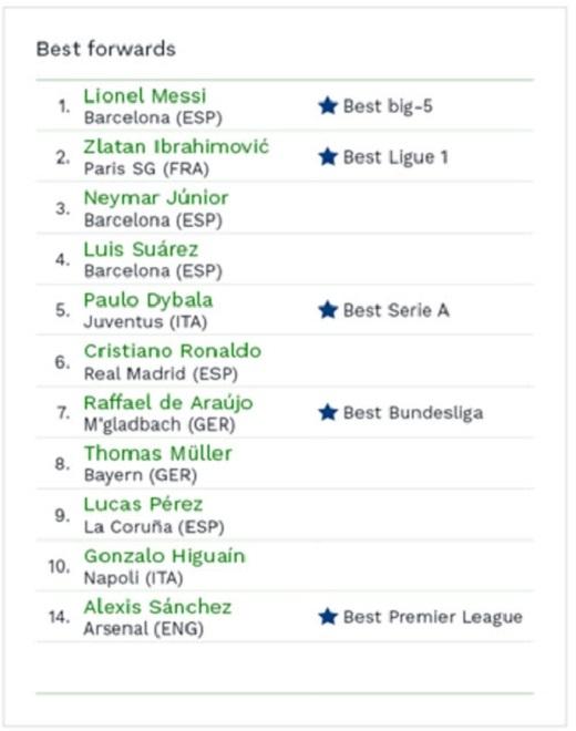 CIES vẫn coi Lionel Messi là tiền đạo số 1 châu Âu