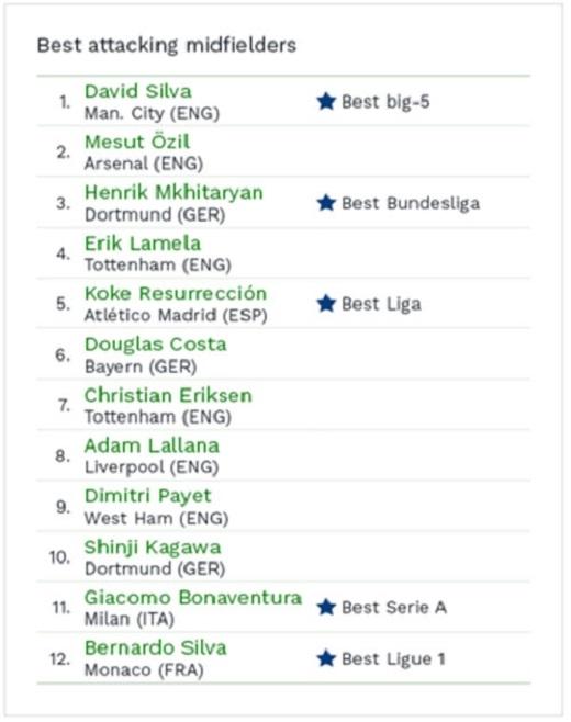 David Silva dẫn đầu danh sách tiền vệ tấn công của CIES