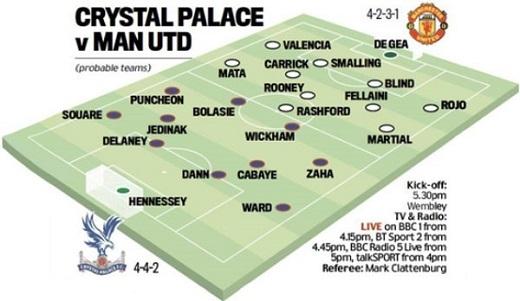 Đội hình dự kiến của MU và Crystal Palace trước trận chung kết cúp FA. Đồ họa:Daily Mail.