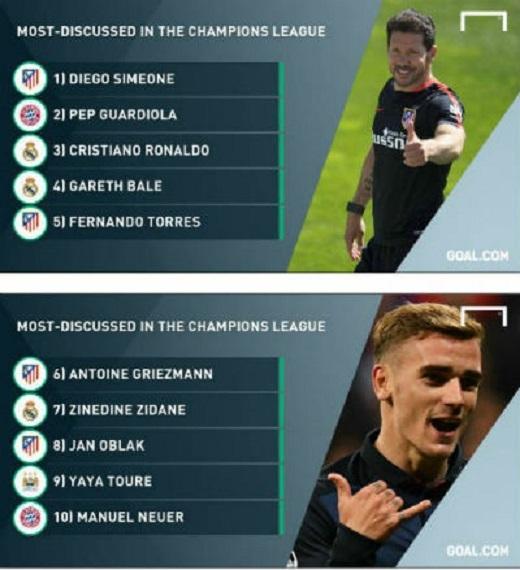 HLV Simeone và Atletico Madrid được quan tâm đặc biệt trên Twiitter ở Champions League mùa này