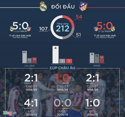Thành tích đối đầu 2 đội.