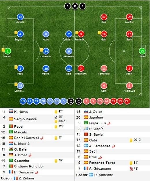 Đội hình và sơ đồ chiến thuật của Real và Atletico. Đồ họa:Soccerway