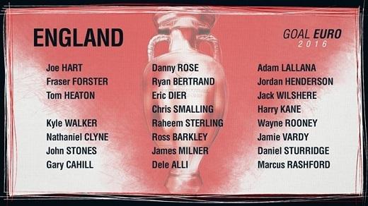 Có 7 cầu thủ dưới 23 tuổi, ĐT Anh trẻ nhất EURO