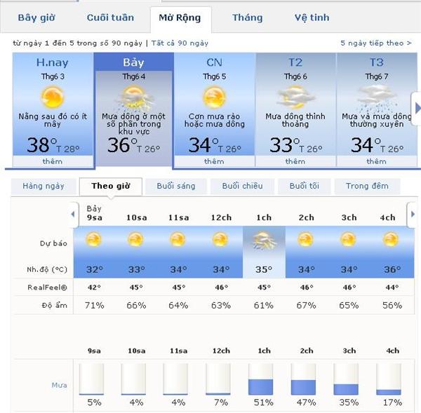 Vào ngày mai, thứ 7 ngày 4/6,nhiệt độ sẽ giảm xuống khoảng từ 32-36 độ C, mức nhiệt cảm nhận thực tế khoảng 46 độ C. (Ảnh: Chụp màn hình)