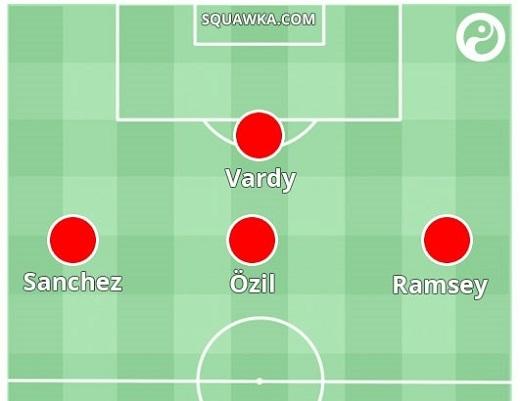 Dự đoán hàng tấn công Arsenal trong sơ đồ 4-2-3-1.