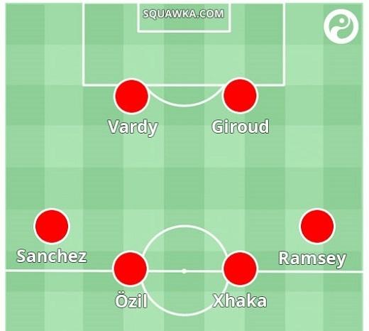 Dự đoán nhân sự tuyến tiền đạo và tiền vệ Arsenal trong sơ đồ 4-4-2.