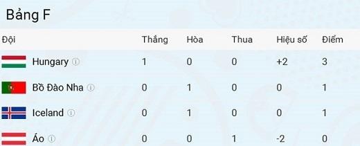 Vị trí của 4 đội tuyển sau lượt trận đầu tiên.