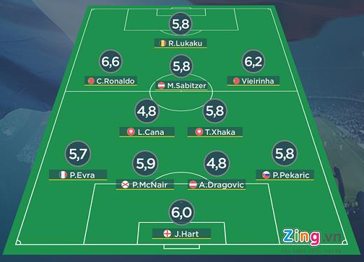 Đội hình tệ nhất lượt đầu tiên vòng bảng Euro 2016 theo sơ đồ 4-2-3-1. Đồ họa:Trí Mai.