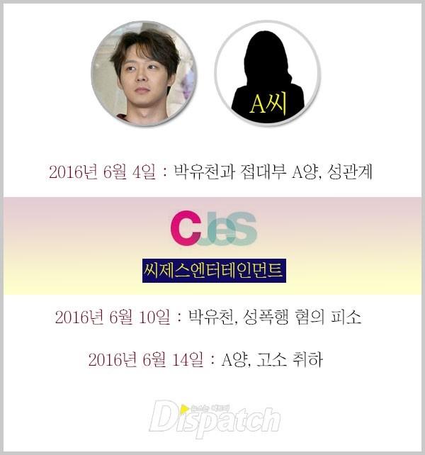Dispatch vào cuộc, phanh phui sự thật scandal của Yoochun