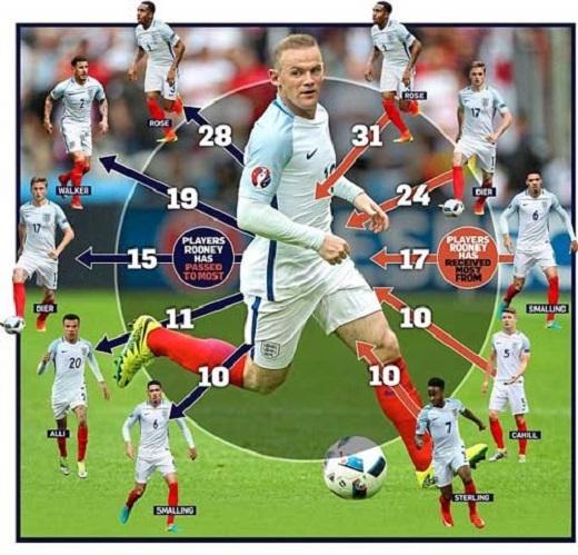 Rooney đang là trung tâm trong lối chơi của ĐT Anh nhờ khả năng điều phối bóng siêu hạng