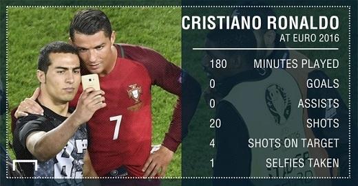 Thống kê tệ hại về Ronaldo sau hai trận gặp Iceland và Áo. Ảnh: Goal