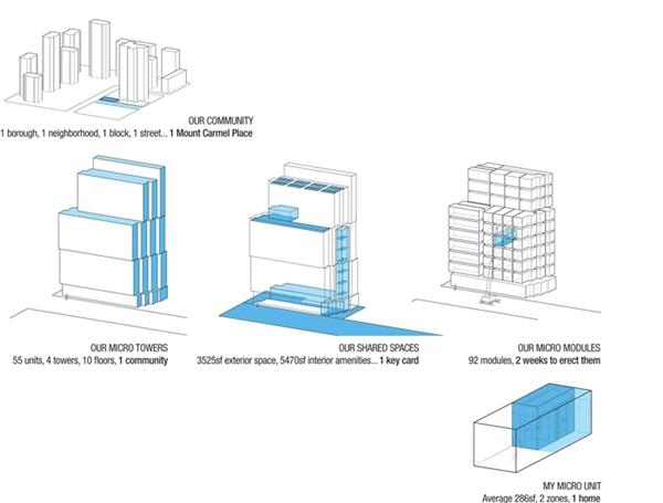 Tổng quan khu chung cư siêu mini Carmel Place: 4 tòa tháp, 10 tầng, 55 phòng ở, tổng cộng 92 mô đun.