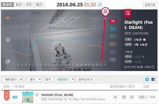 Nữ hoàng nhạc số Taeyeon gây náo loạn cư dân Kpop lúc nửa đêm