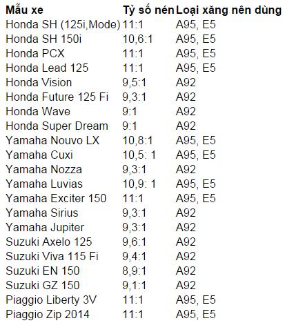 Bạn có biết xe máy của mình phù hợp với loại xăng nào không?