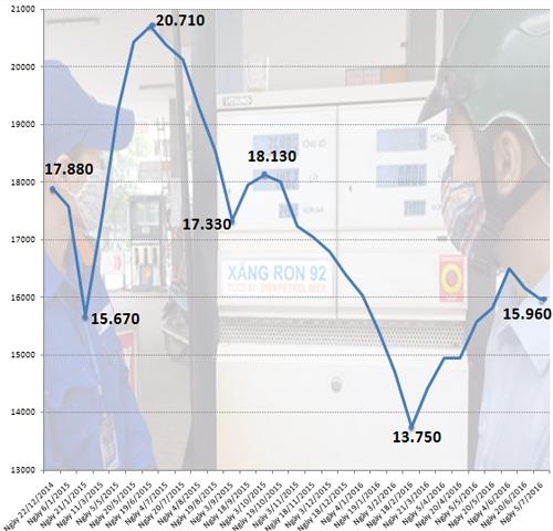 Diễn biến giá bán lẻ xăng RON 92 trong vòng 18 tháng qua.